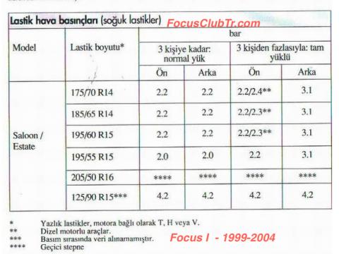 Focus mk1 lastik basıncı
