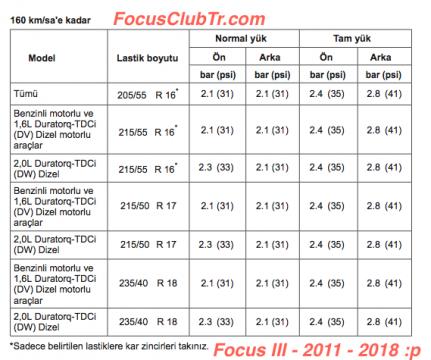 Focus mk3 lastik basınç | Yola Focusla