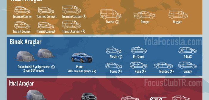 Ford Avrupa Geleceği | Kârlılık, Verimlilik, Elektrikli Araçlar ve SUV